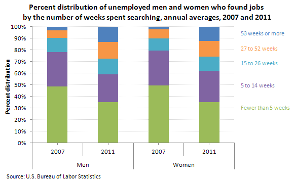 Percent distribution of unemployed men and women who found jobs by number of weeks of unemployment , annual averages, 2007 and 2011