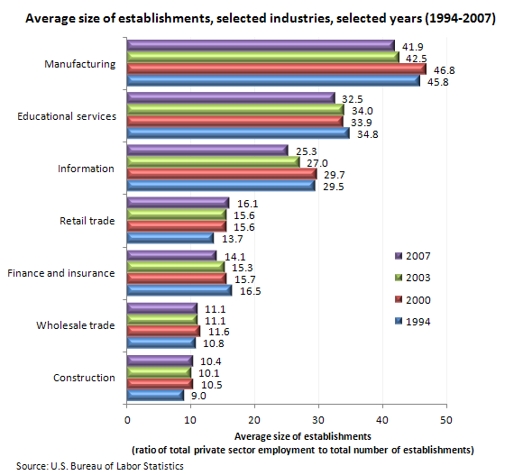 Average size of establishments, selected industries, selected years (1994–2007)