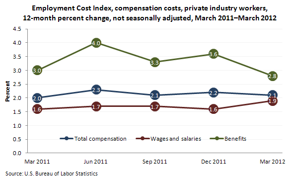 Employment Cost Index, compensation costs, private industry workers, 12-month percent change, not seasonally adjusted, March 2011–March 2012