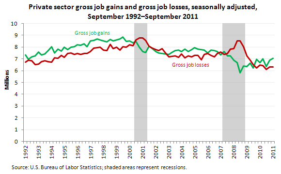 Private sector gross job gains and gross job losses, seasonally adjusted, September 1992-September 2011