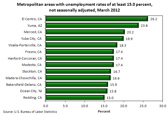 Metropolitan areas with unemployment rates of at least 15.0 percent, not seasonally adjusted, March 2012