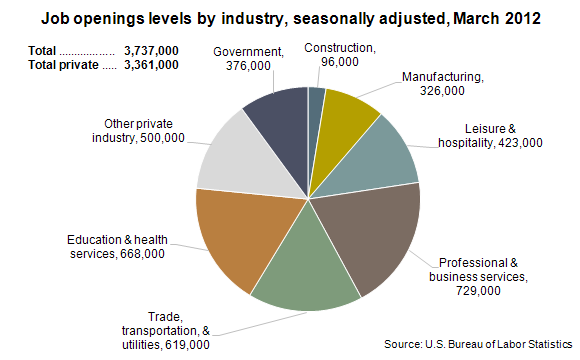 Job openings levels by industry, March 2012