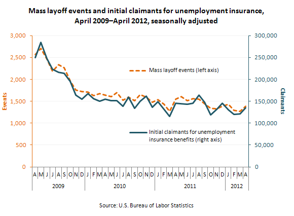 Mass layoff events and initial claimants for unemployment insurance, April 2009–April 2012, seasonally adjusted
