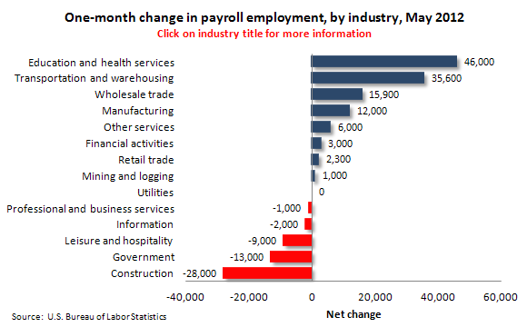 One-month change in payroll employment, by industry, May 2012
