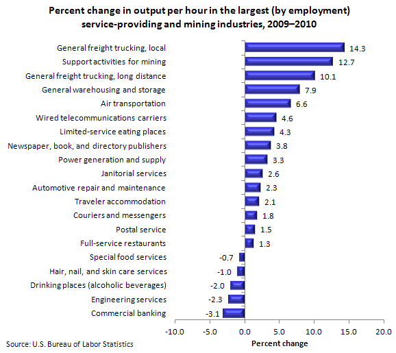 Percent change in output per hour in the largest (by employment) service-providing and mining industries, 2009–2010