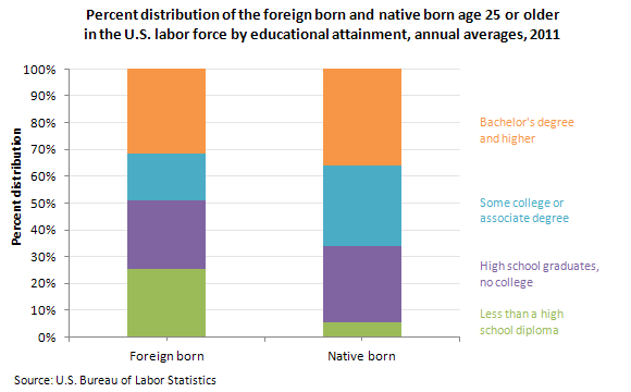 Percent distribution of the foreign born and native born age 25 or older in the U.S. labor force by educational attainment, annual averages, 2011