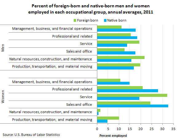 Percent of foreign-born and native-born men and women employed in each occupational group, annual averages, 2011
