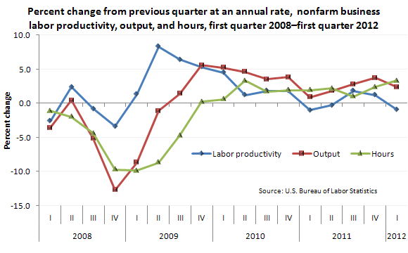 Percent change from previous quarter at annual rate, nonfarm business productivity, output, and hours, first quarter 2008–first quarter 2012