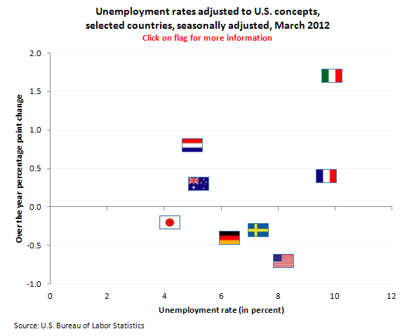 Unemployment rates adjusted to U.S. concepts, selected countries, seasonally adjusted, March 2012