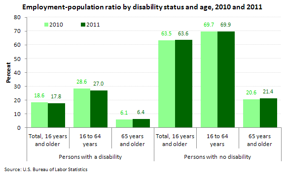 Employment-population ratio by disability status and age, 2010 and 2011