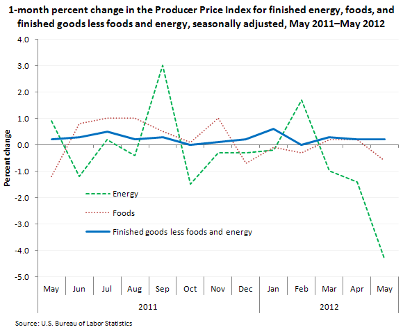 1-month percent change in the Producer Price Index for finished energy, foods, and finished goods less food and energy, seasonally adjusted, May 2011–May 2012