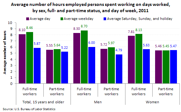 Employed persons time spent working on days worked, by sex and day of week, 2011