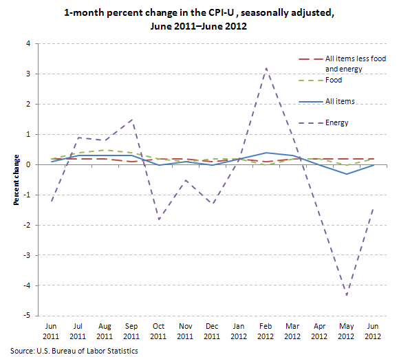 1-month percent change in the Consumer Price Index for All Urban Consumers, seasonally adjusted, June 2011–June 2012