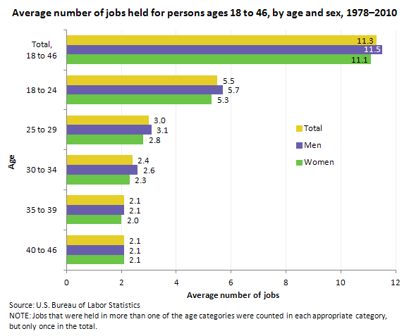 Average number of jobs held for persons ages 18 to 46 by age and sex, 1978–2010