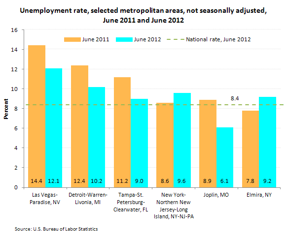 Unemployment rate, selected metropolitan areas, not seasonally adjusted, June 2011 and June 2012