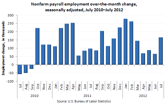 Nonfarm payroll employment over-the-month change, seasonally adjusted, July 2010–July 2012