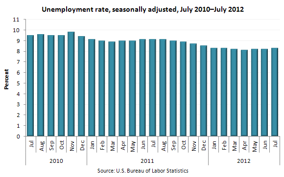 Unemployment rate, seasonally adjusted, July 2010–July 2012