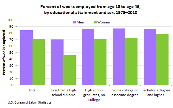 Percent of weeks employed from age 18 to age 46, by educational attainment and sex, 1978–2010