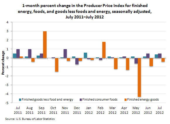 1-month percent change in the Producer Price Index for finished energy, foods, and goods less foods and energy, seasonally adjusted, July 2011–July 2012
