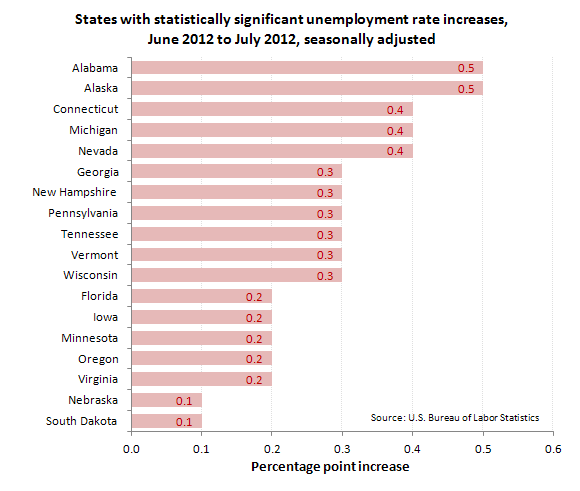 States with statistically significant unemployment rate increases, June 2012 to July 2012, seasonally adjusted