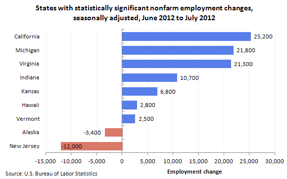 States with statistically significant nonfarm employment changes, seasonally adjusted, June 2012 to July 2012