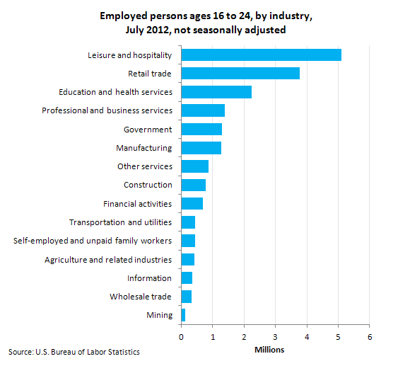 Employed persons ages 16 to 24, by industry, July 2012, not seasonally adjusted
