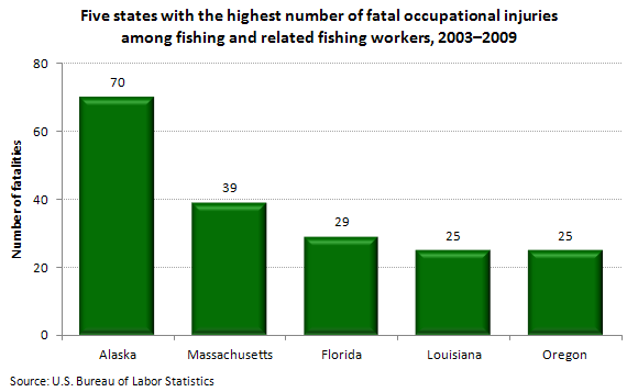 Five states with the highest number of fatal occupational injuries among fishing and related fishing workers, 2003–2009