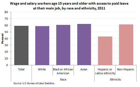 Wage and salary workers with access to paid leave at their main job, by race and ethnicity, 2011