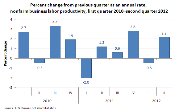 Percent change from previous quarter at an annual rate, nonfarm business labor productivity, first quarter 2010–second quarter 2012