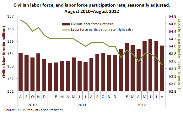 Civilian labor force, and labor force participation rate, seasonally adjusted, August 2010–August 2012