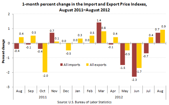 "1-month percent change in the Import and Export Price Indexes, August 2011€""August 2012"