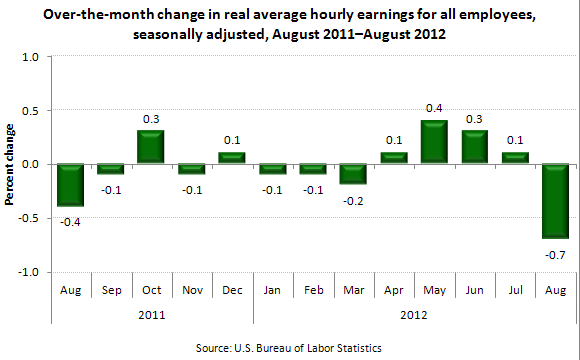 Over-the-month change in real average hourly earnings for all employees, seasonally adjusted, August 2011—August 2012