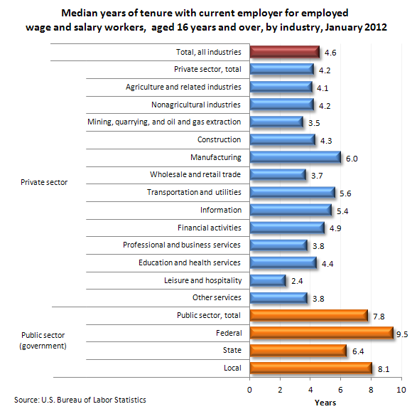 Median years of tenure with current employer for employed wage and salary workers, aged 16 years and over, by industry, January 2012