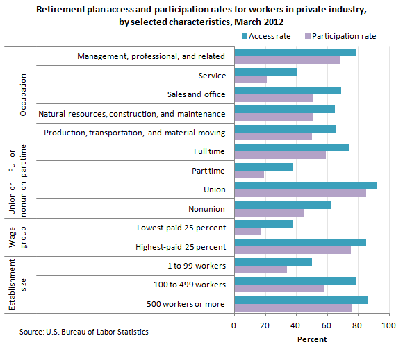 Retirement plan access and participation rates for workers in private industry, by selected characteristics, March 2012