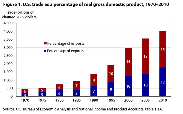 Figure 1. U.S. trade as a percentage of real gross domestic product), 1970–2010