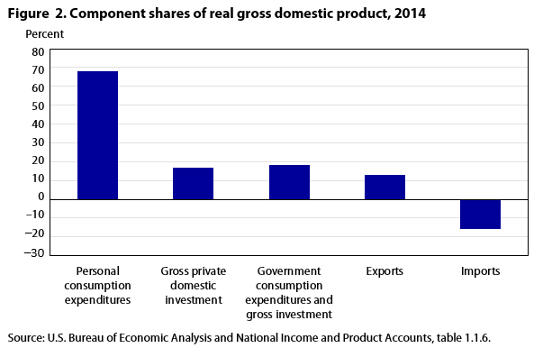 Figure  2. Component shares of real gross domestic product, 2013