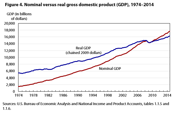 Figure 4. Nominal versus real gross domestic product (GDP), 1974–2014