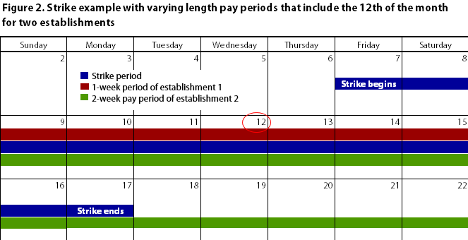 Calendar showing strike example during a pay period