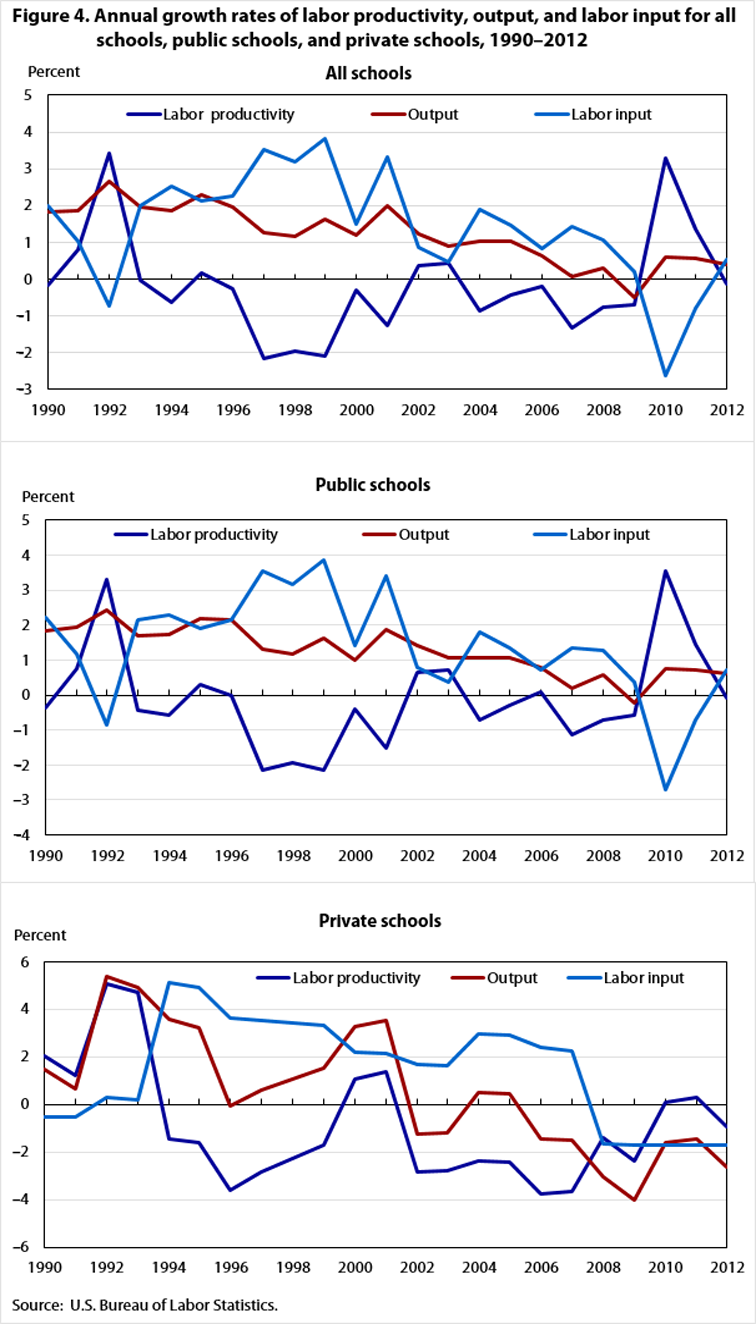 Fig 4. Annual growth rates of labor productivity, output, labor input