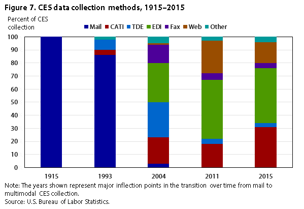 CES collection methods over time