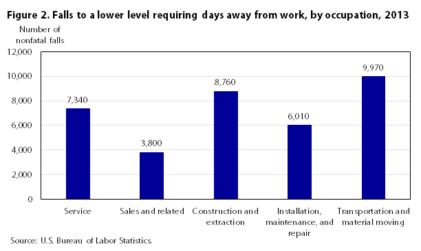Figure 2. Falls to a lower level requiring days away from work by occupation 2013