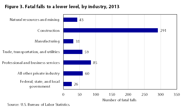 Figure 3. Fatal falls to a lower level by industry 2013