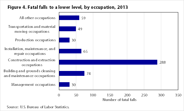 Figure 4. Fatal falls to a lower level by occupation 2013