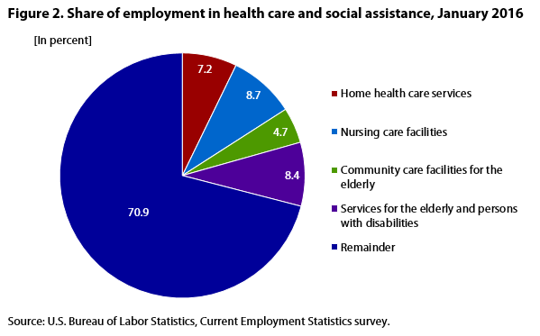Primary Health Care Persons With Disabilities