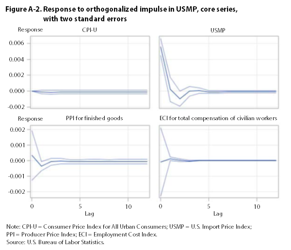 Figure A-2. Response to impulse in USMP, core series