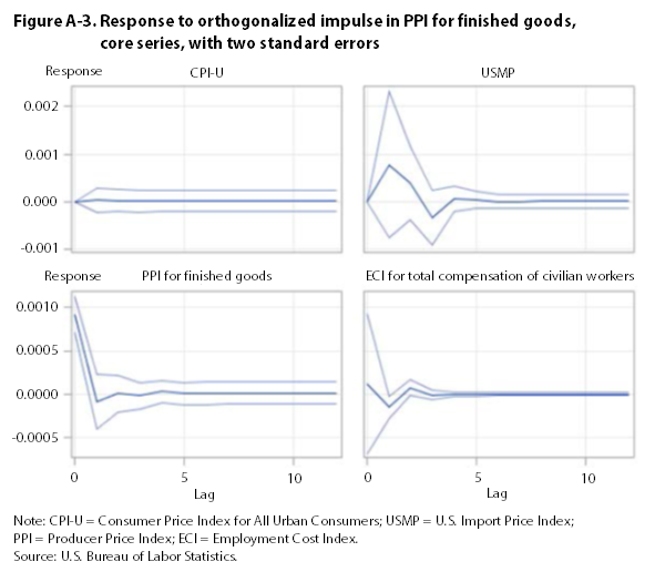 Figure A-3. Response to impulse for PPI for finished goods, core series