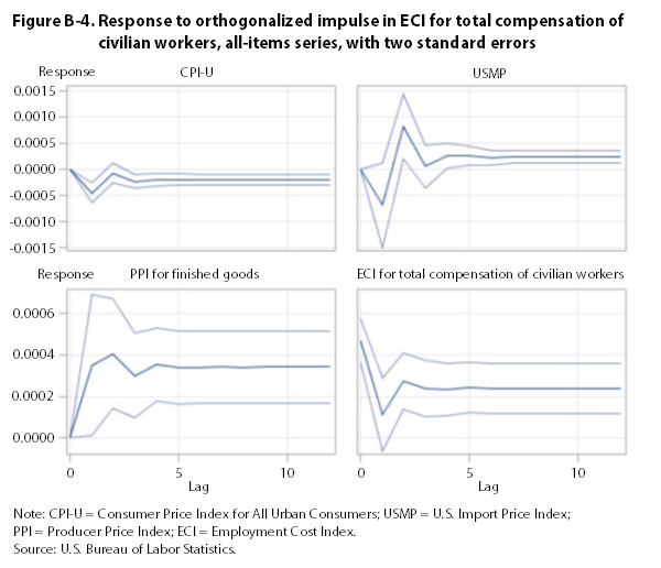 Figure B-4. Response to impulse in ECI for total compensation of civilian workers, all-items series