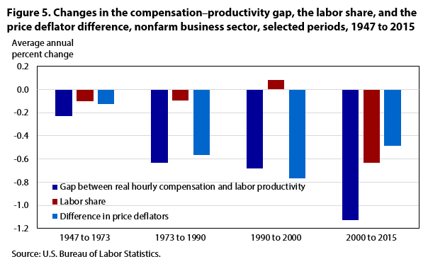 the compensation-productivity gap a visual essay