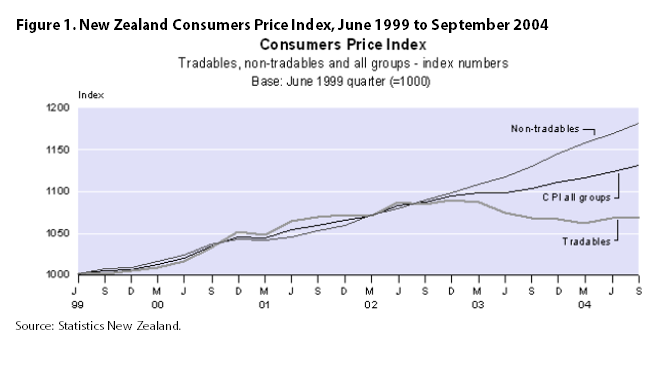 Figure 1. New Zealand Consumers Price Index, June 1999 to September 2004