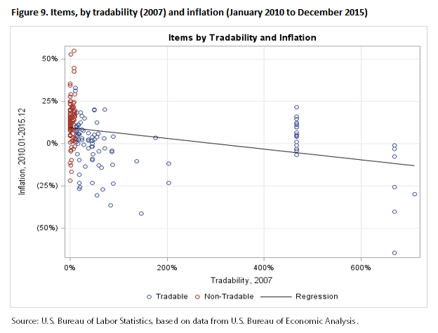 Figure 9. Items, by tradability (2007) and inflation (January 2010 to December 2015)